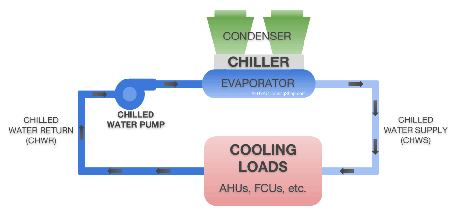 Schematic diagram of an air cooled chilled water system