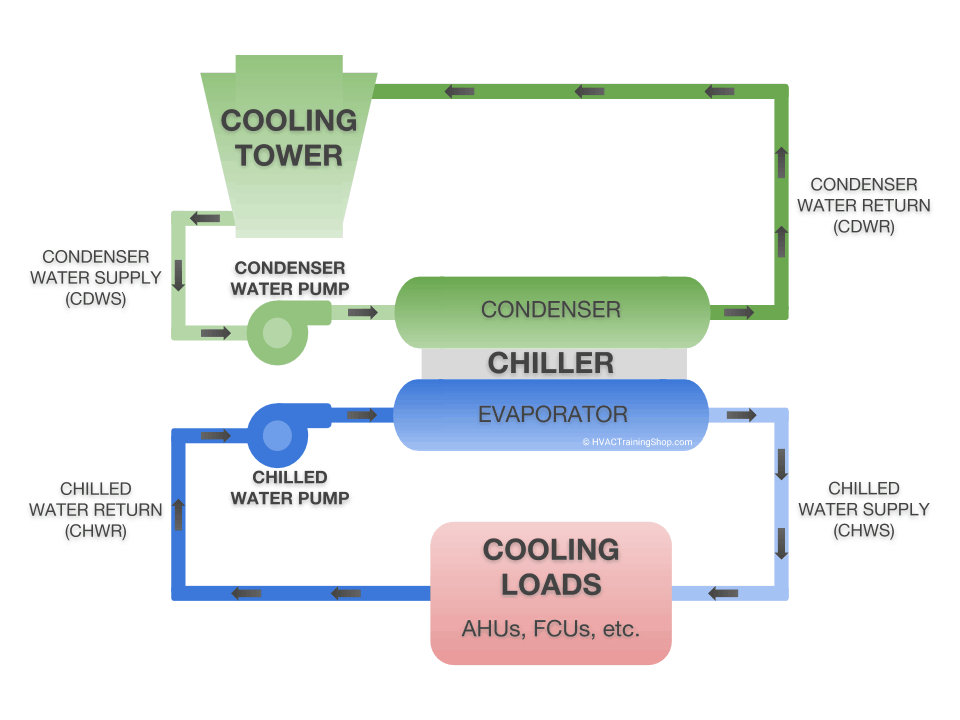 Schmatic diagram of a water cooled chiller with a cooling tower