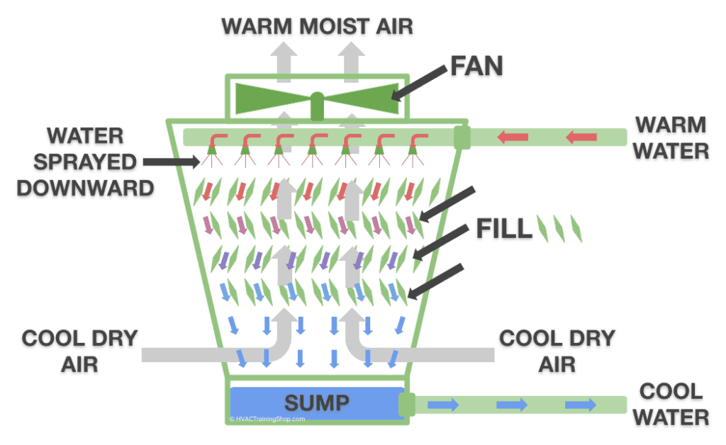 Schematic of a Direct Cooling Open Loop Cooling Tower. This Cooling Tower's airflow is induced draft counterflow.