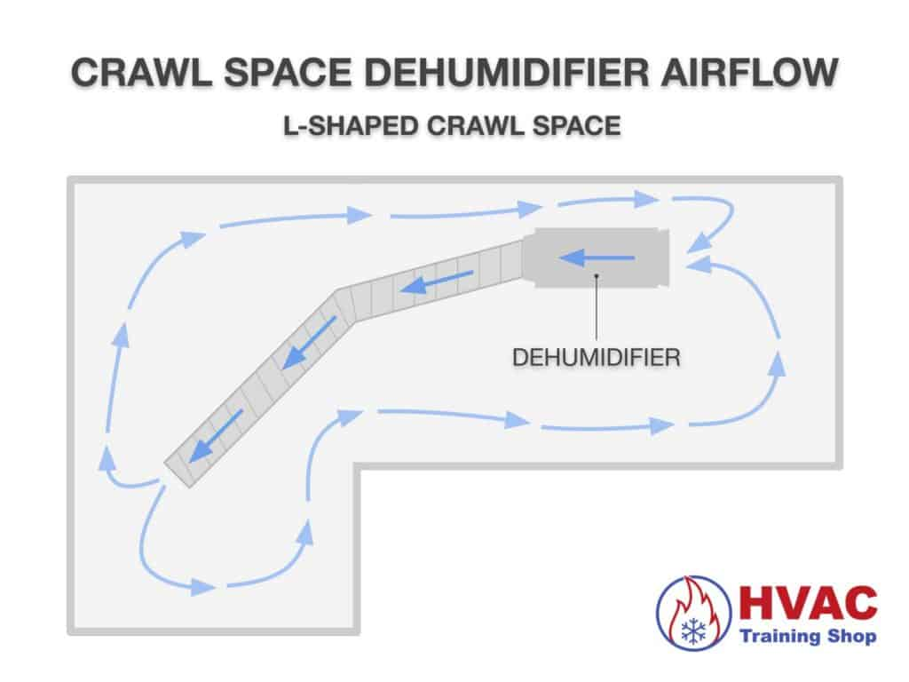 Dehumidifier air flow in an L-shaped crawl space