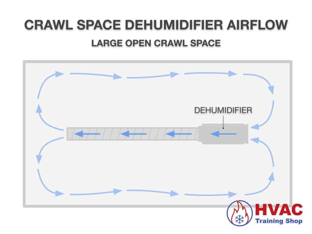 Dehumidifier air flow in a large open crawl space